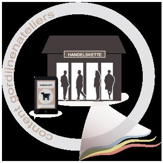 Webatelier fur Handelskette und Webshops